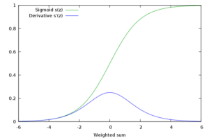 Sigmoid function and its derivative