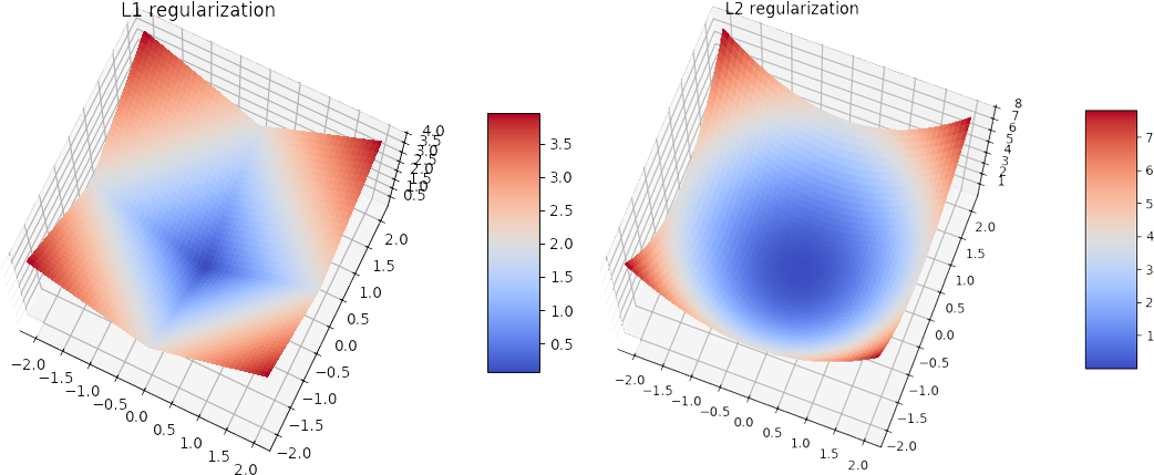 Difference Between L1 And L2 Regularization Implementation And Visualization In Tensorflow Lipman S Artificial Intelligence Directory