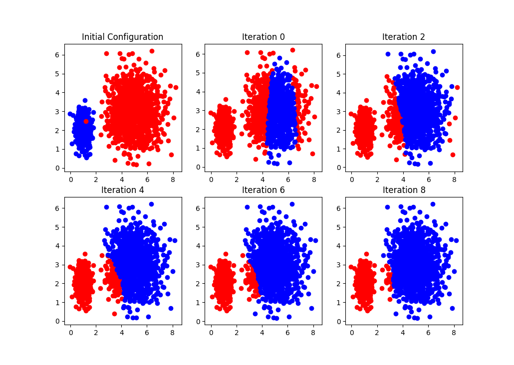 Multivariate Gaussian distribution clustering with